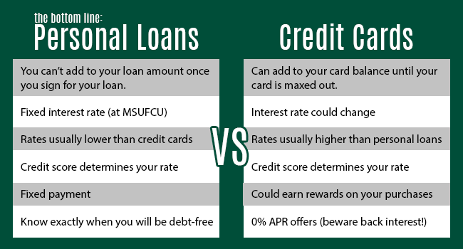 green white blog - Personal Loan On Credit Card