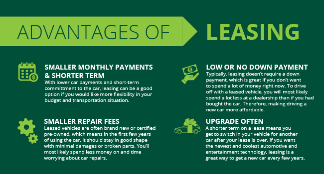 car off the lot whether to lease or buy the car here are some pros and cons to buying and leasing that might help you decide the best option for you