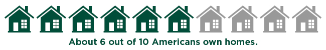 About 6 out of 10 Americans own homes. Graphic of 10 homes: 6 are green homes, 4 are gray homes.