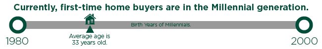 Currently, first-time home buyers are in the Millennial generation. Average age is 33 years old.