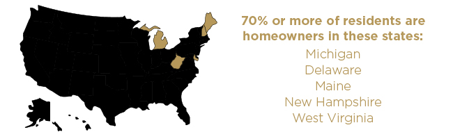 70% or more of residents are homeowners in these states: Michigan, Delaware, Maine, New Hampshire, and West Virginia.